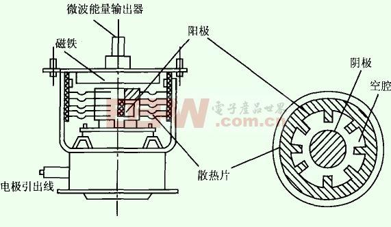 基础知识 > 磁控管原理    磁控管主要由阳极,阴极,能量输出器,磁路
