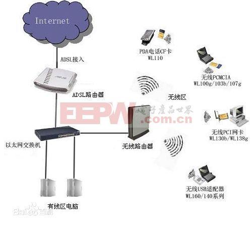 手机与无线通信 基础知识 > wifi原理    一般架设无线网络的基本配备