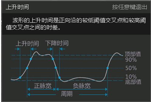 示波器的带宽对上升时间测量的影响