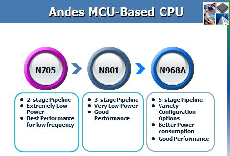 8051 与 AndesCoreTM 的软件差异与移植