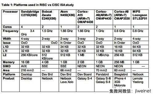 RISC或CISC真的有差吗?