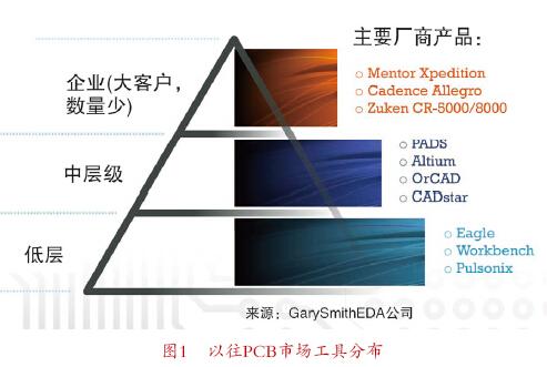 Mentor Graphics新型PADS和XPI工具滿足當今設計需要