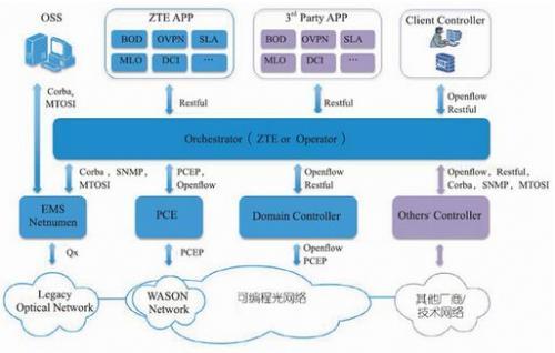 软件定义光网络(SDON)解决方案及其关键技术