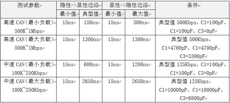 如何准确测量CAN节点的信号边沿参数