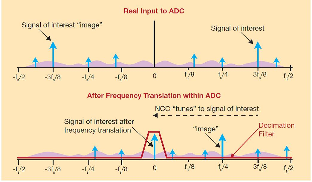 重新思考快速宽频ADC中的数字下变频