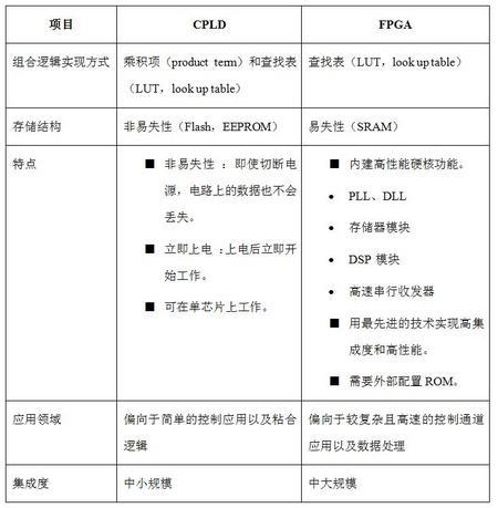 FPGA实战演练逻辑篇:FPGA与CPLD