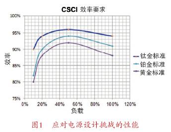 针对数字电源,Microchip用多种方法提升DSC性能
