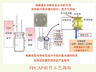 尼吉康实现铝电解电容器技术升级