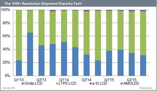 国产1080P屏幕爆发 720P加速淘汰