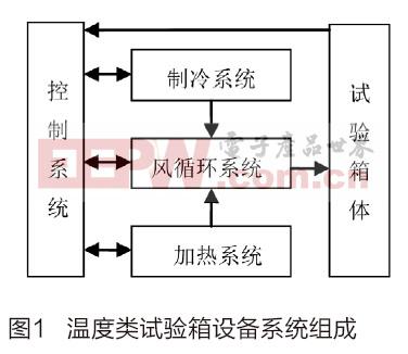 基于嵌入式的环境试验设备控制系统设计