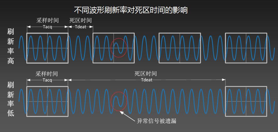 为什么你的示波器抓不到低概率的异常信号?