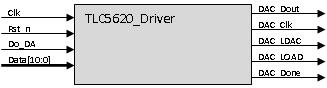 小梅哥和你一起深入学习FPGA之DAC驱动