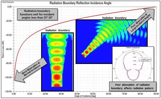HFSS三种辐射边界的区别与选择技巧