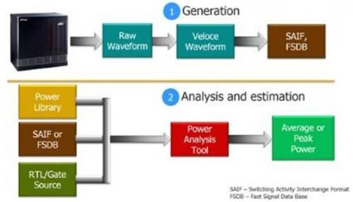精确估算SoC设计动态功率的新方法