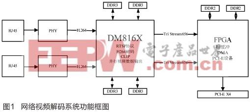 基于DaVinci™平台的网络视频解码系统分析与设计