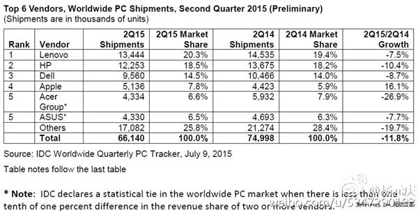 Windows 10免费升级让PC制造厂华硕很受伤