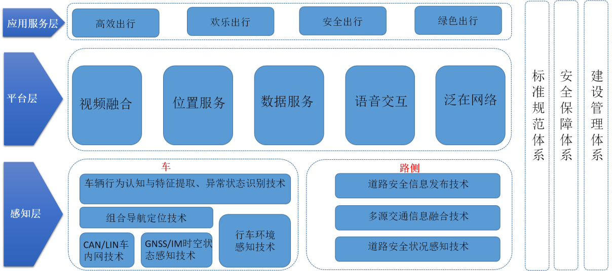 """图3:车联网体系架构图   车联网""""三横三纵体系架构"""" 为车联网全产业链提供开放、共享、协作、共赢的服务支撑平台,进而影响产业链上各企业的产业升级及良性发展。横向层次自下而上依次为感知控制层、网络通信层、平台层和应用服务层,要素的上层对其下层具有依赖关系;纵向支撑体系对四个横向层次要素具有约束关系。   3、车联网创新五大能力平台   针对智慧城市,融创天下以""""数据共享,能力共建""""的原则,创新提出了由视频融合、位置服务、大数据应用、物联网、电商的智慧城"""