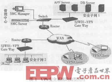 基于PowerPC的VPN网关设计