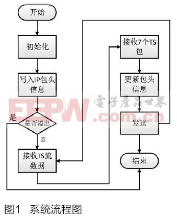 基于FPGA的TS over IP的设计与实现
