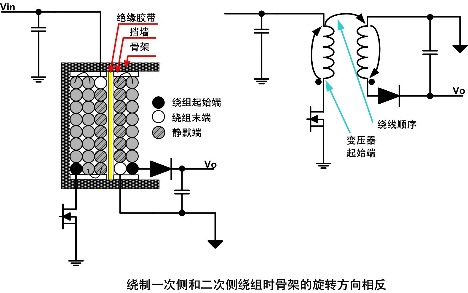 """此变压器的优点是二次侧绕组的""""静默端""""位于最外层,它本身就能很好的"""
