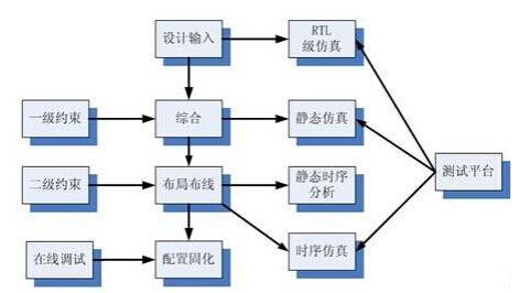 FPGA入门者必读宝典:详述开发流程每一环节的物理含义和实现目标
