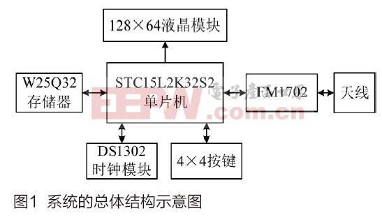 对无线IC卡传输数据实行3DES加密