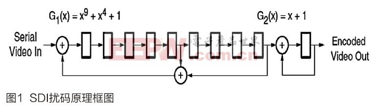 基于FPGA的3G/HD/SD-SDI信号光纤传输系统的设计