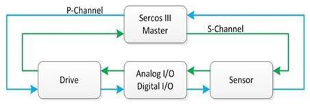 秒杀秘籍:如何快速选择合适的工业以太网标准之串行实时通信协议(Sercos III)