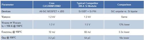 图2:使用SiC与Si技术比较