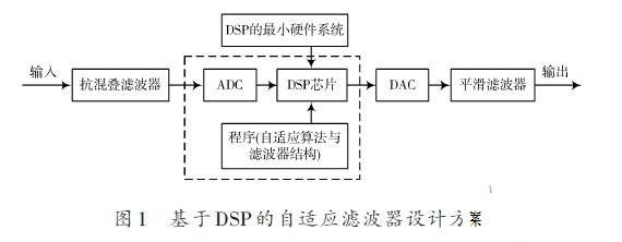 基于DSP的自适应滤波器的设计方案