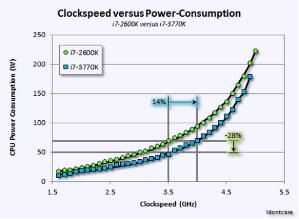 为什么CPU时钟频率在过去5年里没有增加?