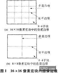 基于ADSP-BF533处理器的去方块滤波器的实现及优化