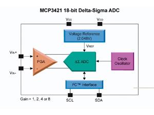 MCP3421电池电量监测演示板