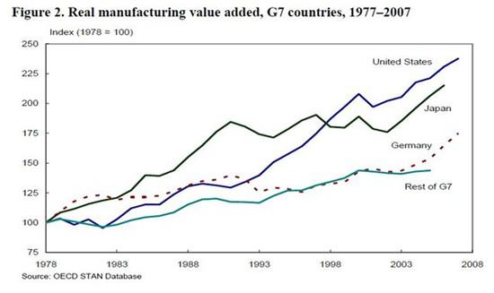 """美国制造业""""兴衰""""背后"""