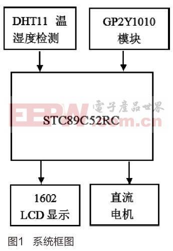 简易室内温度及空气质量监测系统设计