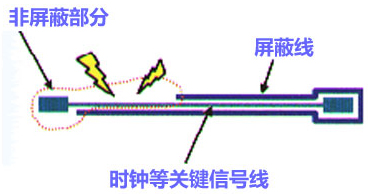 高速PCB设计EMI之九大规则