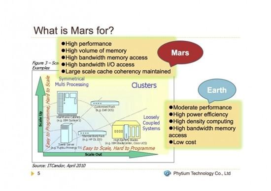 国产芯Mars想挑战英特尔 为何却饱受质疑?