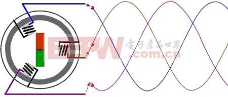永磁发电机原理