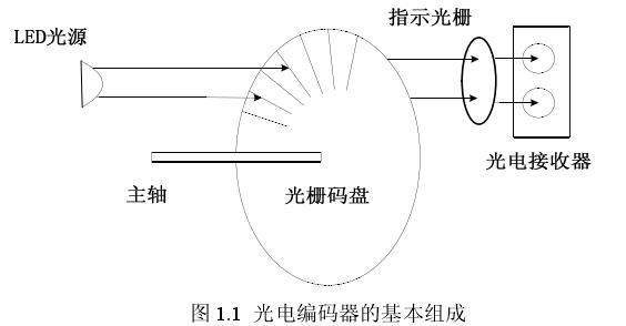 6通道增量式编码器在智控型纺织机的应用