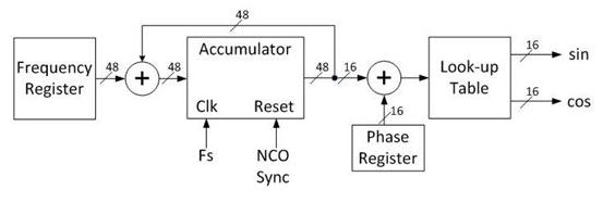 改善分数分频锁相环合成器中的整数边界杂散状况