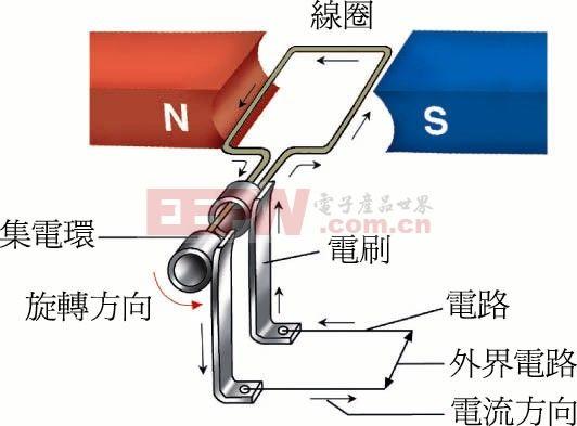 :结构简单、可靠性高。永磁式发电机省去了励磁式发电机的励磁绕组、碳刷、滑环结构,整机结构简单,避免了励磁绕组易烧毁、断线,碳刷、滑环结构,整机结构简单,避免了励磁式发电机励磁式发电机励磁绕组易烧毁、断线,碳刷、滑环易磨损等故障,可靠性大为提高。    :体积小、重量轻、比功率大。永磁转子结构的采用,使得发电机内部结构设计排列得很紧凑,体积、重量大为减少。永磁转子结构的简化,还使得转子转动惯量减少,实用转速增加,比功率(即功率、体积之比例)达到一个很高的值。   :中、低速发电性能好。功率等级相同的