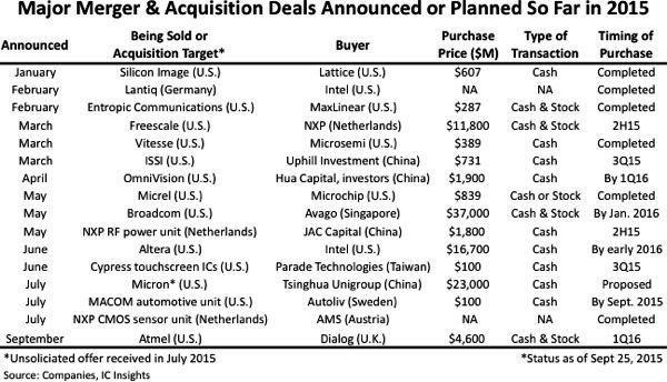 模拟芯片大厂Skyworks砸20亿美元收购PMC-Sierra