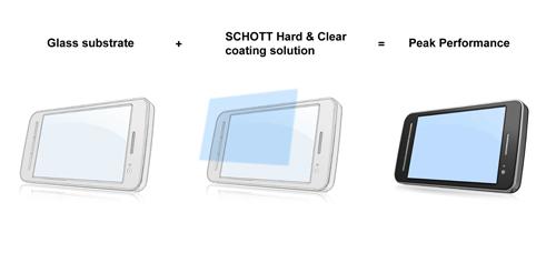 肖特超硬高清膜进入大规模量产阶段