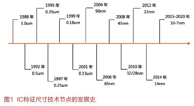 28纳米工艺将在我国持续更长时间,中高联合创新实现28nm量产