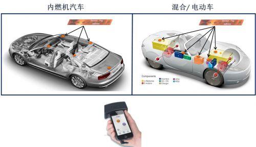 安森美半导体首创智能无源传感器用于汽车无线感测