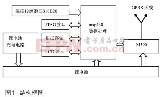 基于GPRS的热计量室温采集仪设计