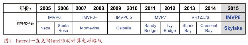 Intersil为二合一变形本、超极本和平板电脑推出高效节电方案