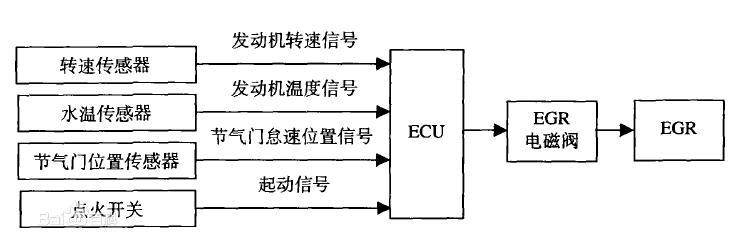 围观:集成MCU/PWM/LIN收发器的电机控制器与EGR在一起了