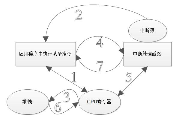 Qsys与uC/OS-II学习笔记5:任务切换