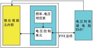 DVS与AVS的原理及应用